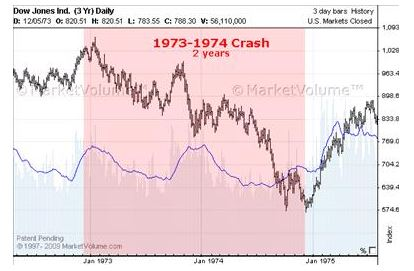 DJIA 1973 Crash