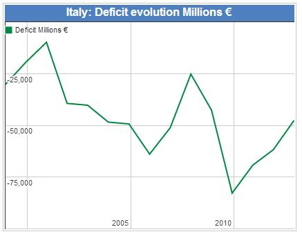 Italy Deficit in Euros
