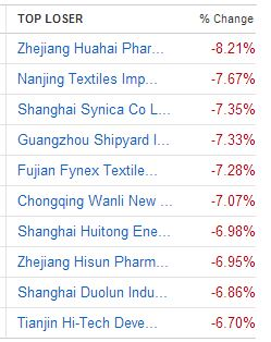 Shanghai Composite: Major Losses