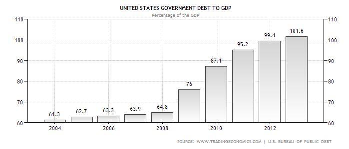 US Debt as Percentage of GDP