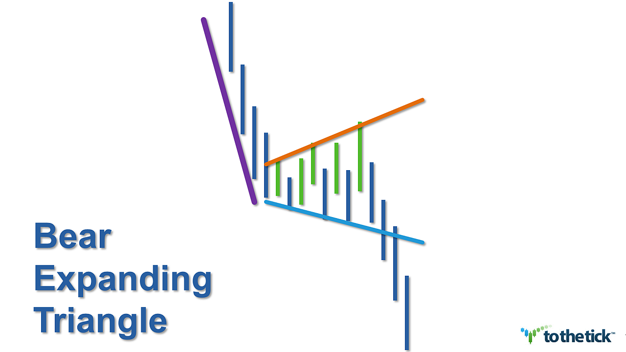 Expanding triangle forex