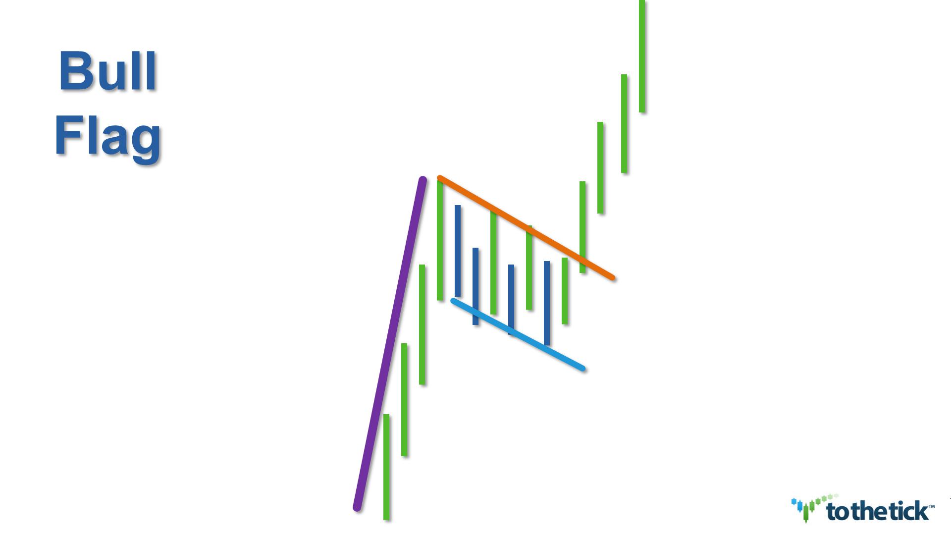 Forex bull flag