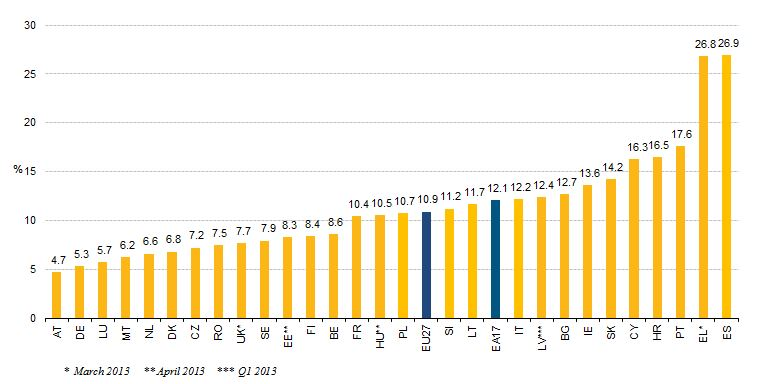 May 2013 Unemployment EU27