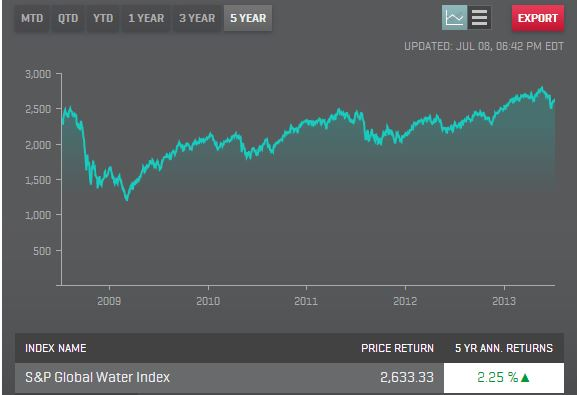S&P 1500 Global Water - 5 Years