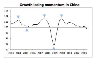 OECD Growth Outlook China