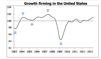 OECD Growth Outlook USA