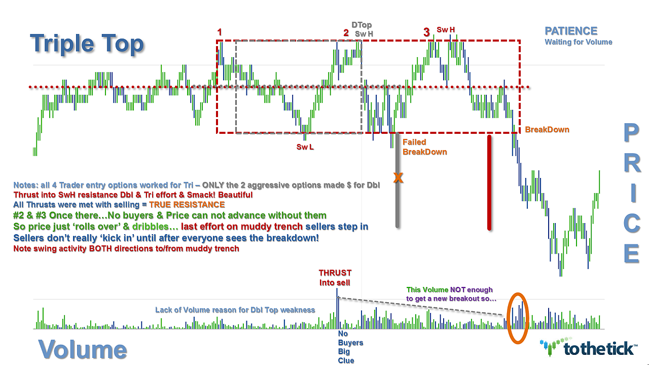 Triple option trading