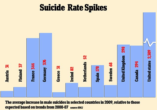Suicide Rates 2009 - Comparative Figures