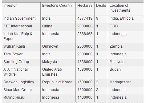 Top Ten Investors in Land