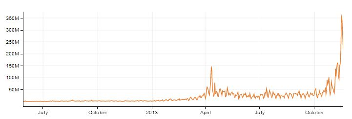 Bitcoin Transactions in $